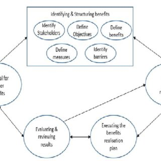 (PDF) Designing a Process for Identifying and Managing the