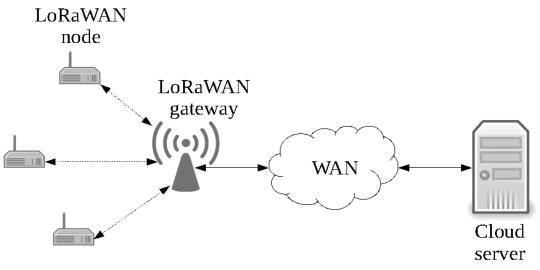 LoRaWAN network components and their interconnections