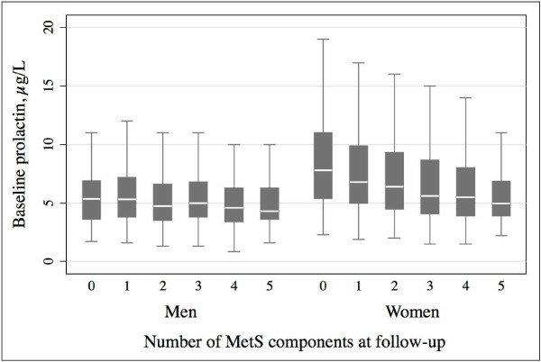 Boxplots for median baseline prolactin concentrations