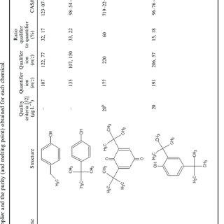 (PDF) HS-SPME-GC-MS analysis of antioxidant degradation