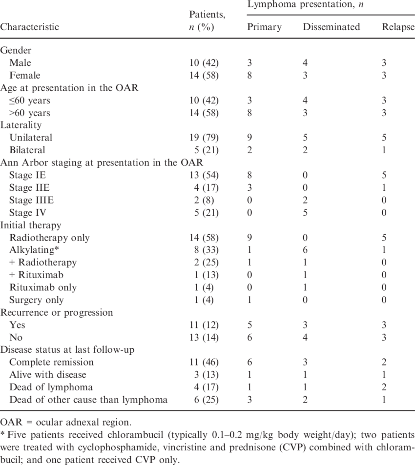 medium resolution of clinical and staging characteristics of 24 patients with follicular lymphoma of the ocular adnexal region