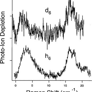 ILSRS spectra of perdeuterated ͑ top ͒ and perprotonated ͑