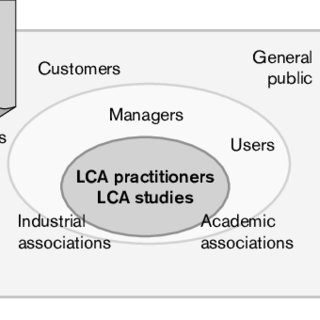 (PDF) Expanding the green practice of LCA. The first