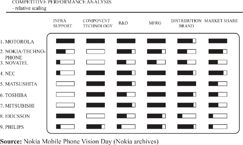 Analysis of the competitive performance of Nokia compared