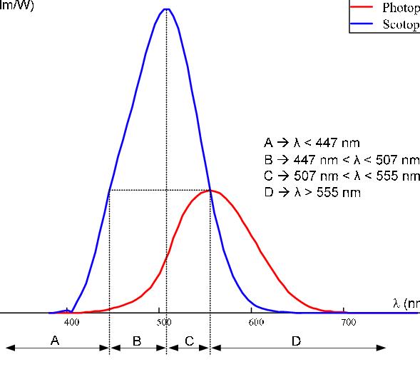 Curva de sensibilidade das condições escotópica (azul) e