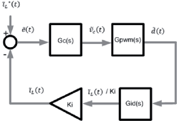 Block diagram representing average current mode control