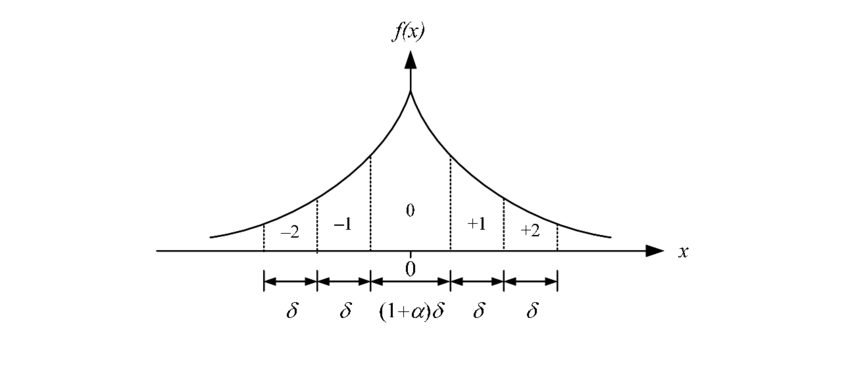 The generalized Gaussian PDF and the uniform quantization