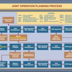 Diagram Process Recruiting Harley Davidson Golf Cart Carburetor 1 – The Six Steps Of Joint Operations Planning Process. | Download Scientific