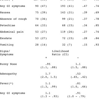 PDF Do Gastrointestinal Symptoms Accompanying Sore Throat Predict