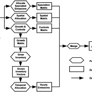 Schematic of data flow in SMOKE emission processor. A