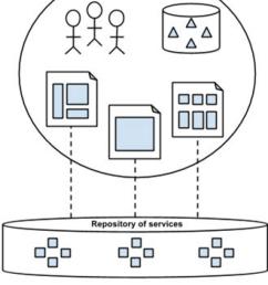platform community structure  [ 850 x 1180 Pixel ]