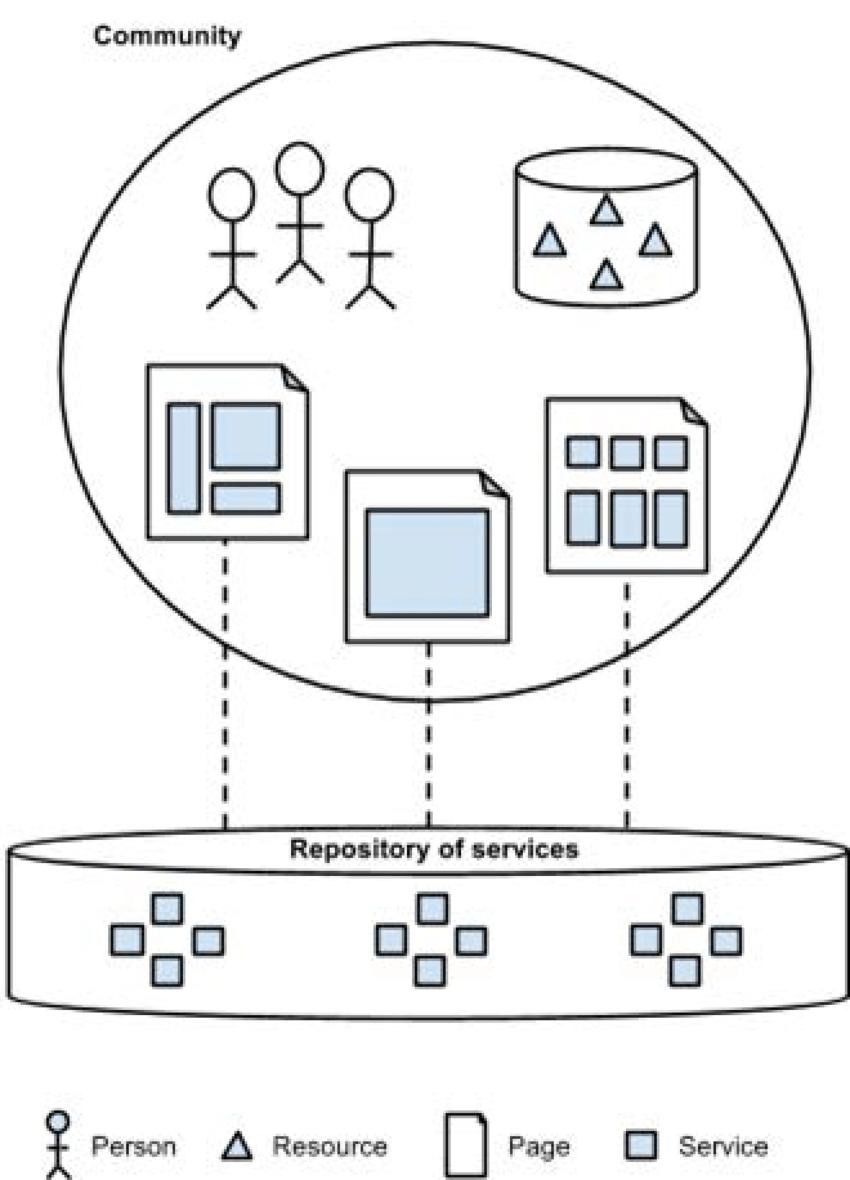 medium resolution of platform community structure