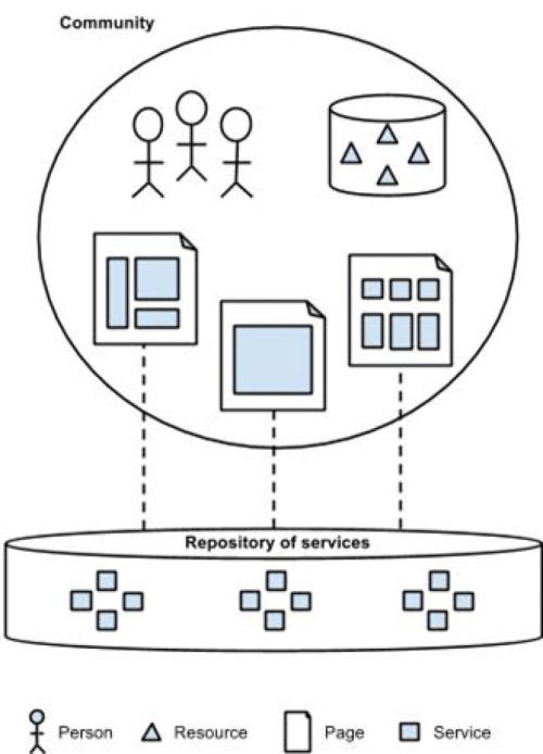 small resolution of platform community structure