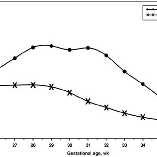 Gestational age–specific neonatal mortality rates
