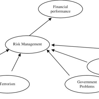 (PDF) Morals or Economics? Institutional Investor