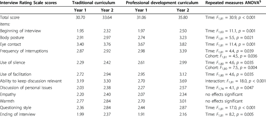 Mean scores by time and cohort for Interview Rating Scale