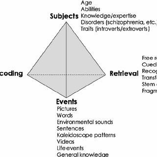Jenkins' tetrahedral model of memory experiments. Memory
