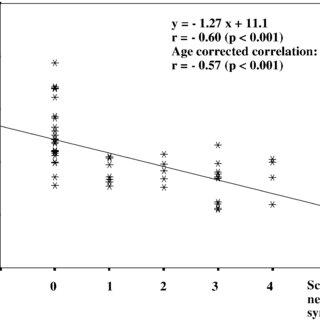 (PDF) Differential alteration of the nigrostriatal