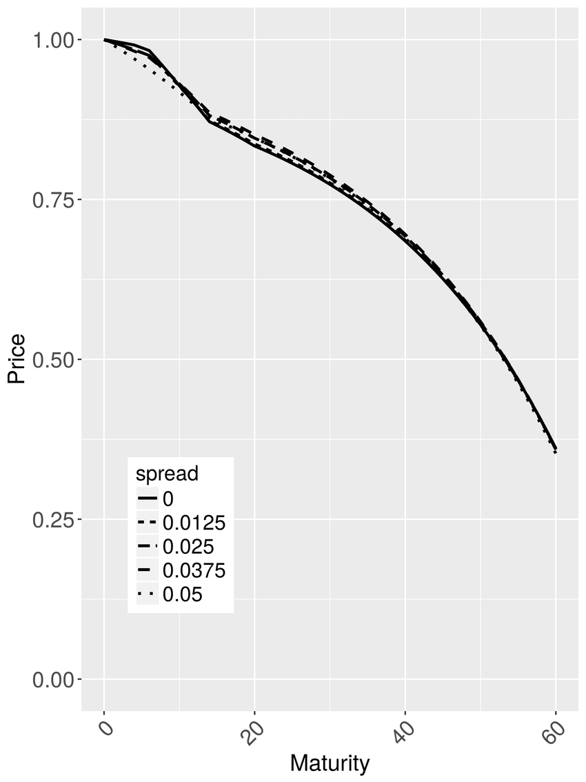 Zero coupon bond prices from bid-ask data with and without