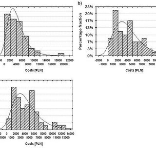 Perception of professionalism among specialists and