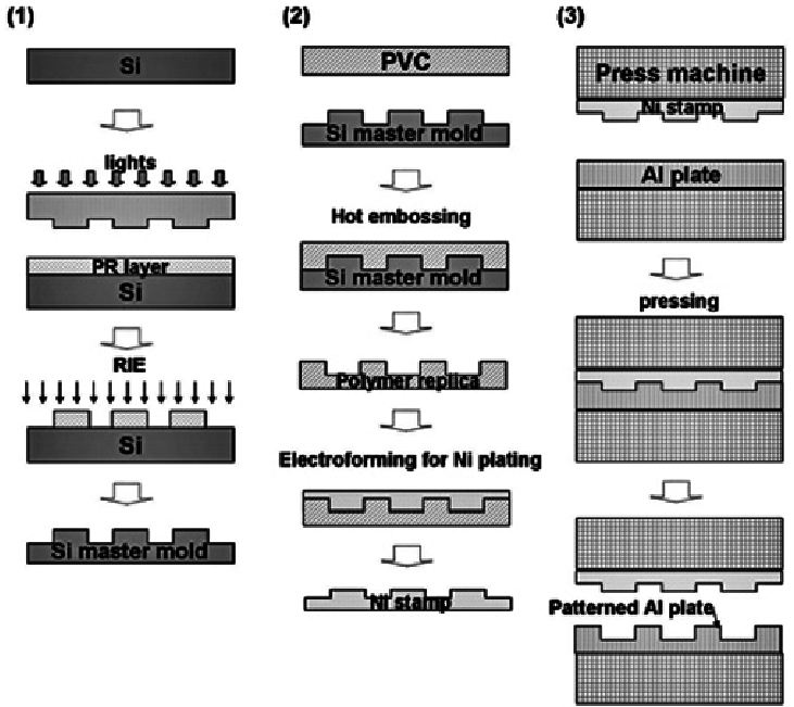 Overall Process flow of Al direct embossing, (1