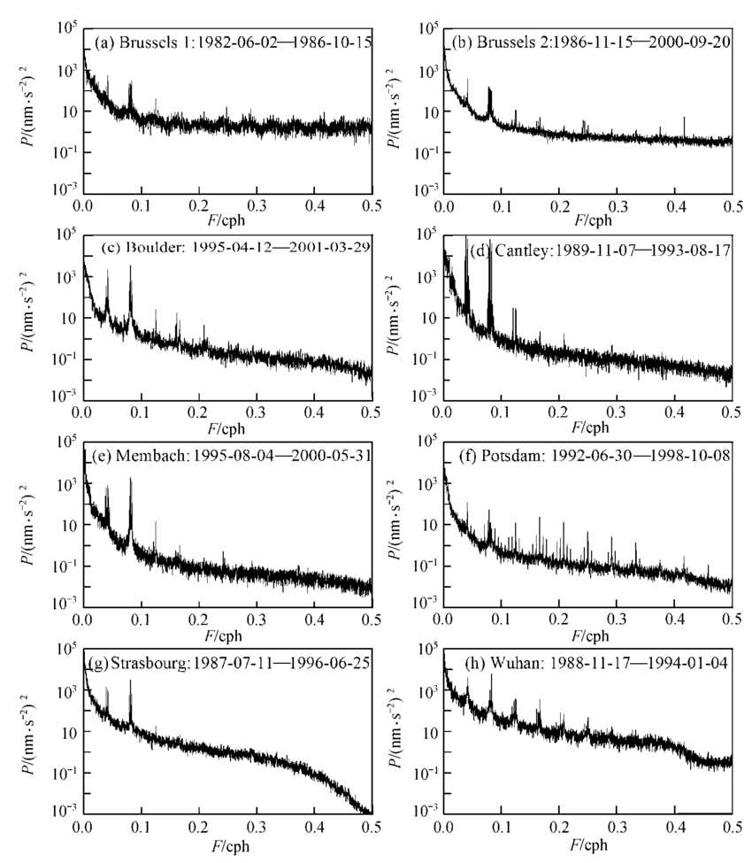 Power spectral density for SG observation residuals in G-I