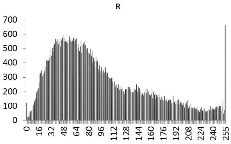 Statistical chart of R value distribution of the original