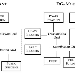 (PDF) Distributed Generation with Renewable Energy Systems
