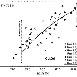Natural logarithm of the Cd activity for Cd2Gd at 773K