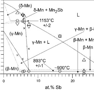 2.3 Phase diagram of the system Ni–Sn, calculated using