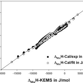 Iso-enthalpy curves of liquid Al–Cu–Sn alloys at 1273K