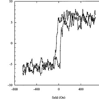 (PDF) A simple vibrating sample magnetometer for use in a