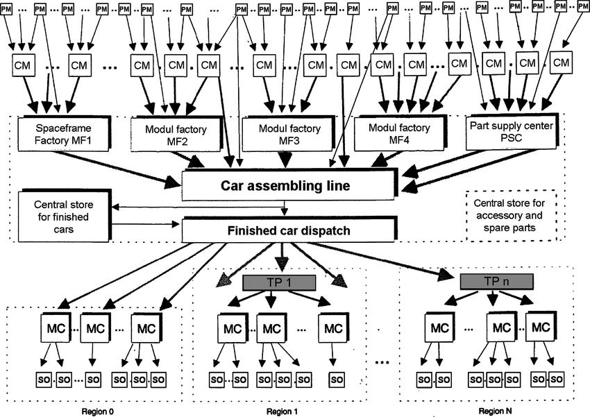 15 Logistic network of a car manufacturer (SmartCar) PM