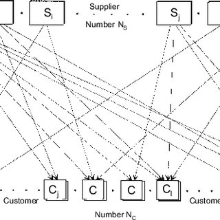 15 Logistic network of a car manufacturer (SmartCar) PM