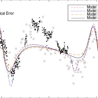 Finding chart for stars with photometry in the central