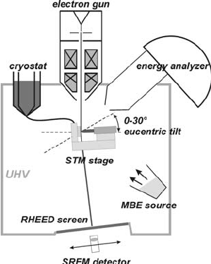 Schematic drawing of the SEM-STM. This setup also allows