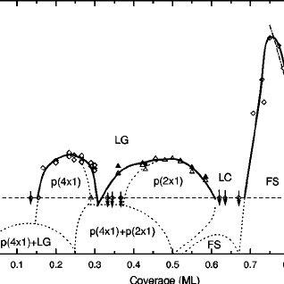 Phase diagram of the Li/Mo ͑ 112 ͒ system. LG: lattice gas