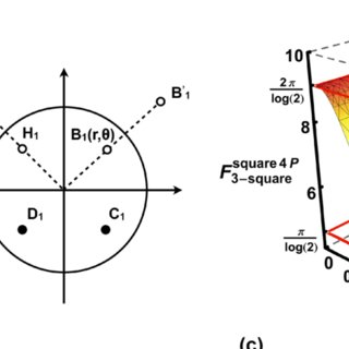 Schematic of (a) a two-point probe and (b) a collinear