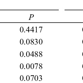 (PDF) Comparison of Extrapolation and Interpolation