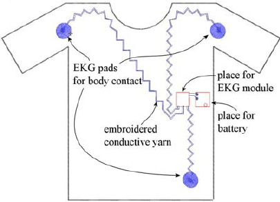schematics of the EKG module with embroidery and contacts