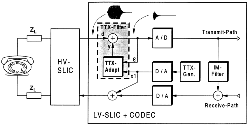 Block diagram of the analog linecard including teletax