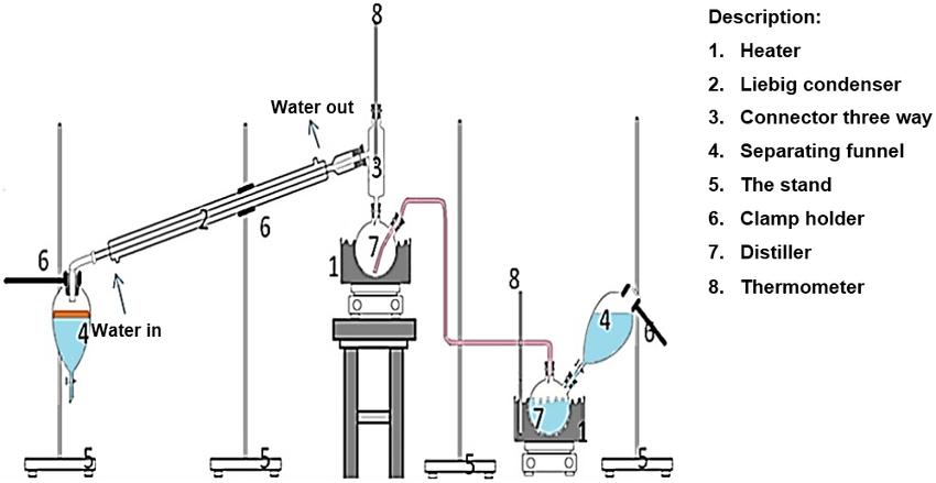Schematic illustration of the of steam distillation