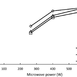 (PDF) A Preliminary Study of Patchouli Oil Extraction by