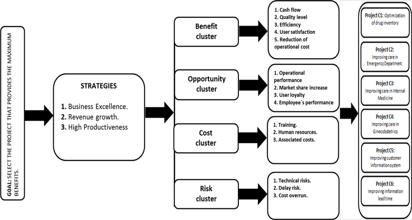 Evaluation model for six sigma project selection. Adapted