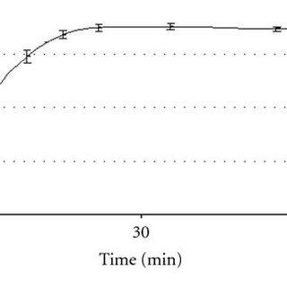 Dissolution profile obtained for testing fluconazole 150