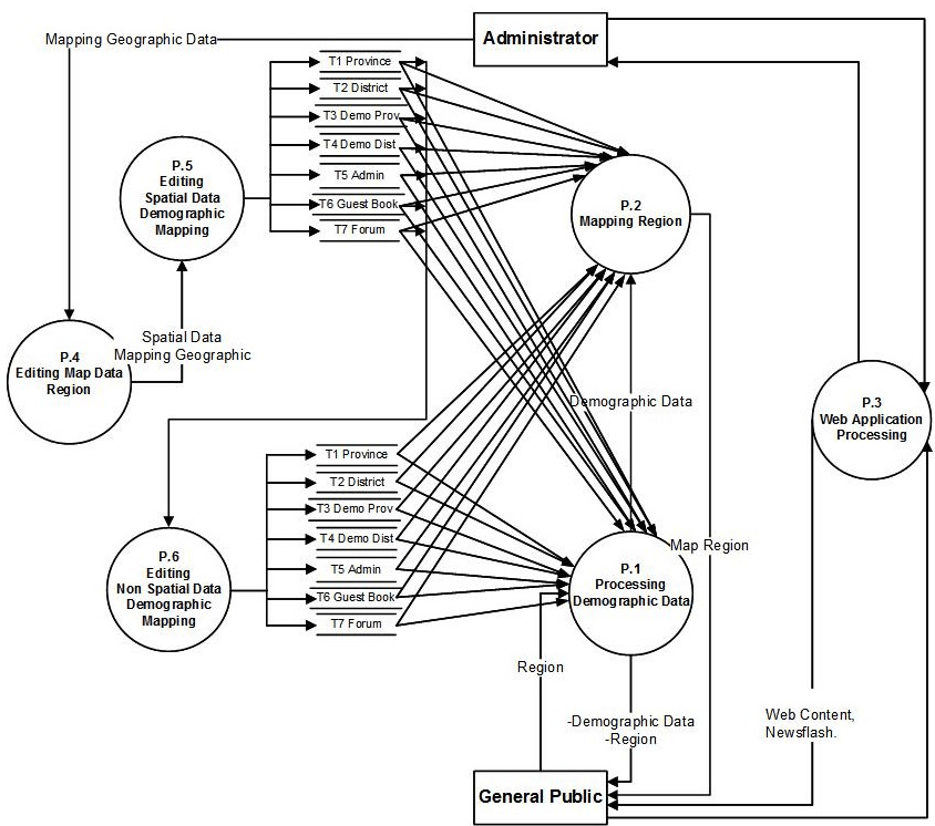 Data flow diagram level 1 of processing system of