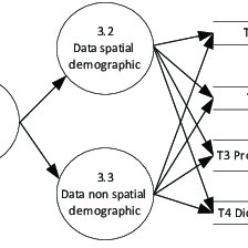 Context diagram of processing data of demographic spatial