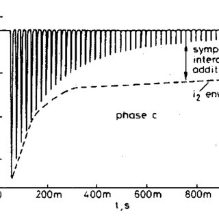 Currents calculated in the three-phase transformers of