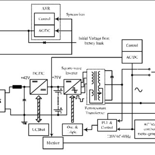 Battery bank charging process, 14A/h battery bank. Upper