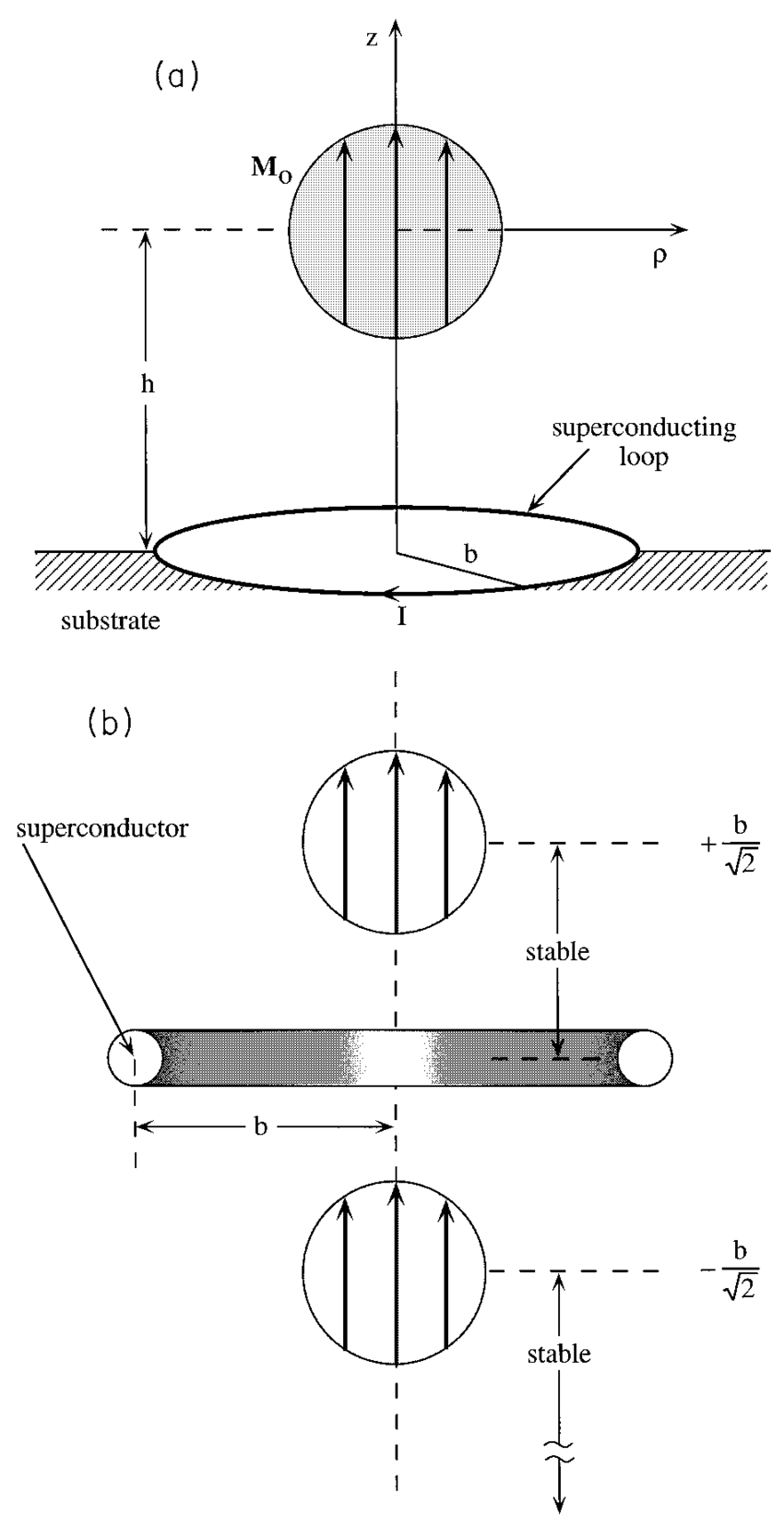 a The magnetic sphere of radius a is levitated by a